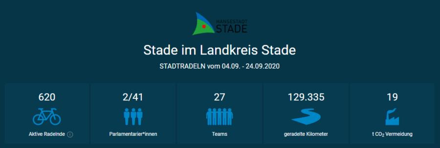 Screenshot Stadtradeln 2020, Statistik für die Stadt Stade